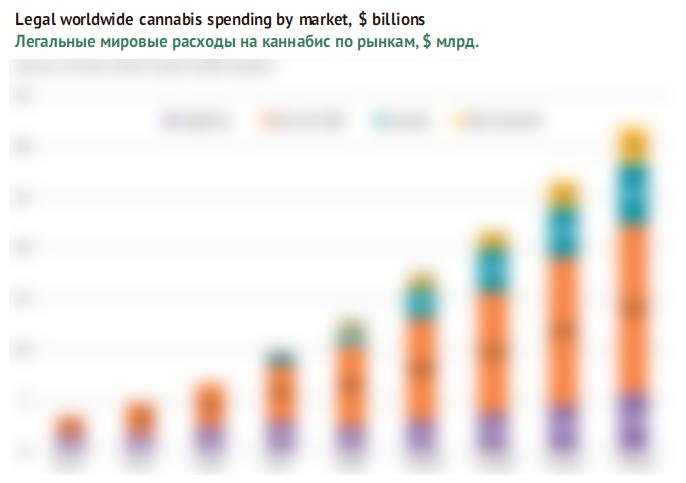 Легальные мировые расходы на каннабис по рынкам, $ млрд