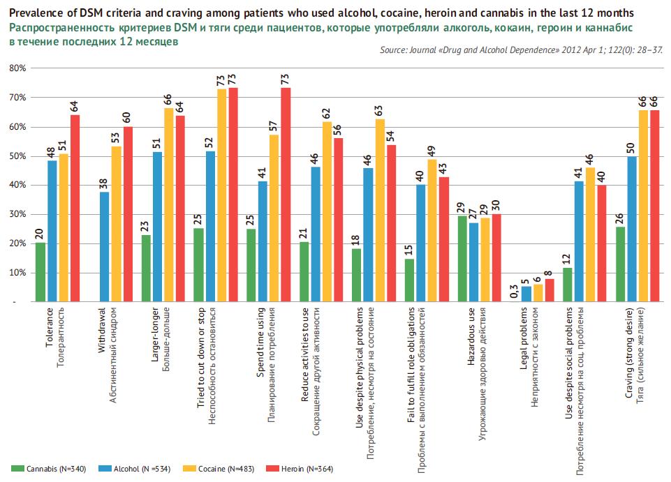 Распространенность критериев DSM и тяги среди пациентов, которые употребляли алкоголь, кокаин, героин и каннабис в течение последних 12 месяцев