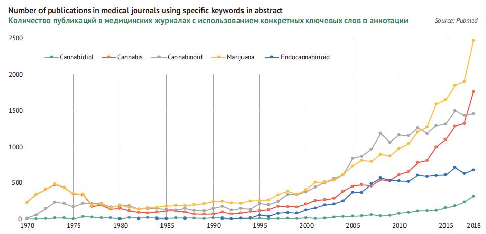 Количество публикаций в медицинских журналах с использованием конкретных ключевых слов в аннотации