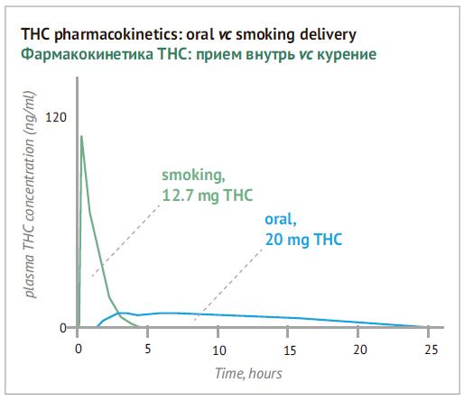 Фармакокинетика THC: прием внутрь vc курение