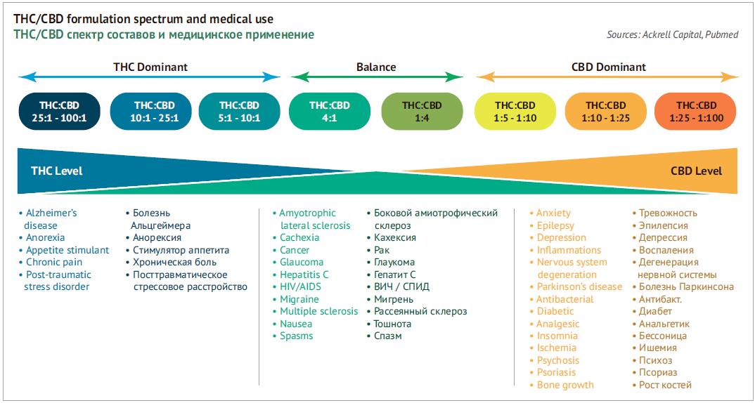 THC/CBD спектр составов и медицинское применение