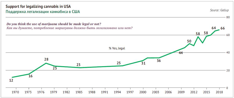 Поддержка легализации каннабиса в США