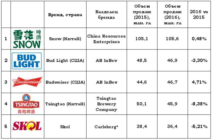 Крупнейшие-бренды-пива-в-мире-700x461