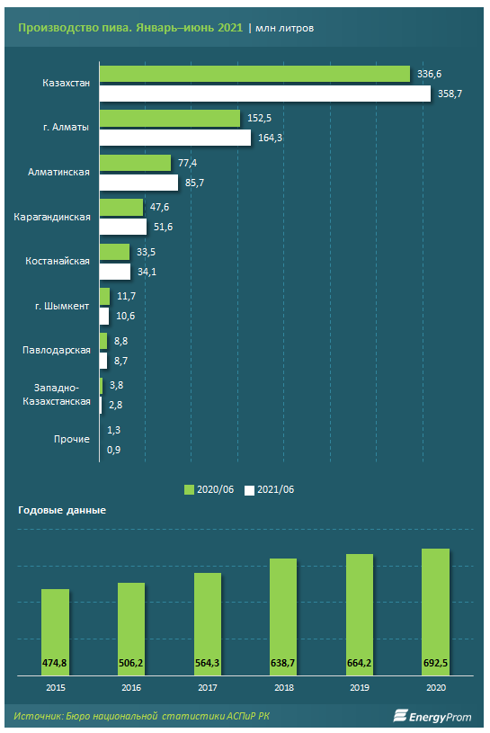 В первой половине 2021 года производство пива в Казахстане выросло на 6.6%