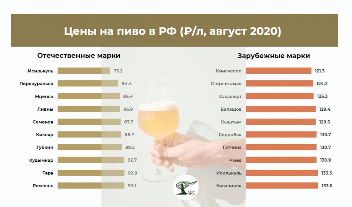 Исследование показало, где в России продается самое дешевое пиво