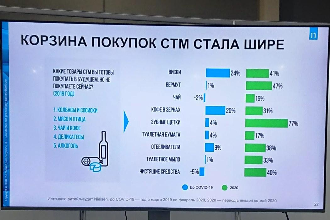 Nielsen: СТМ пошли в рост