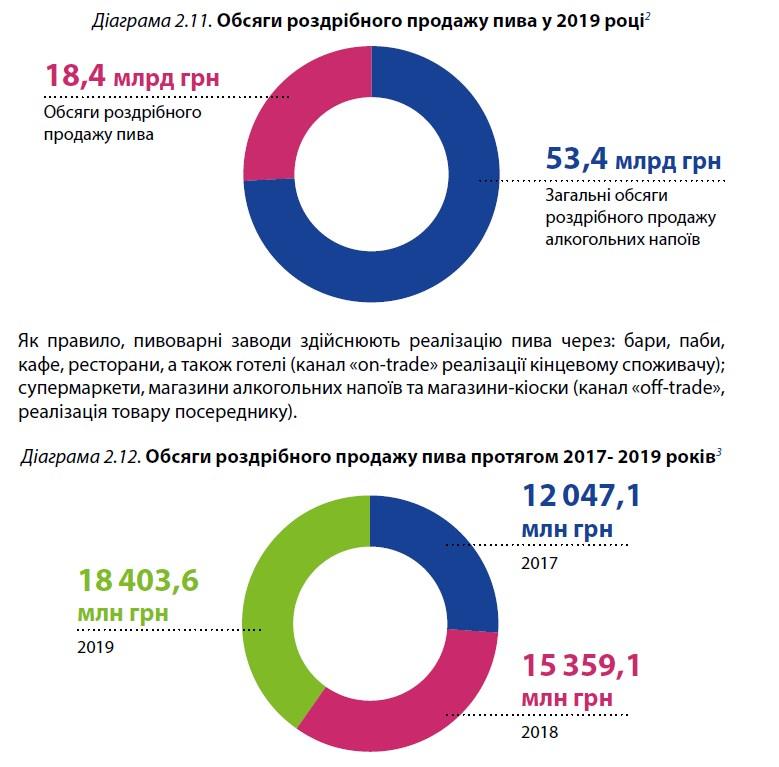 BRDO провел анализ украинской пивоваренной отрасли и подготовил программный документ