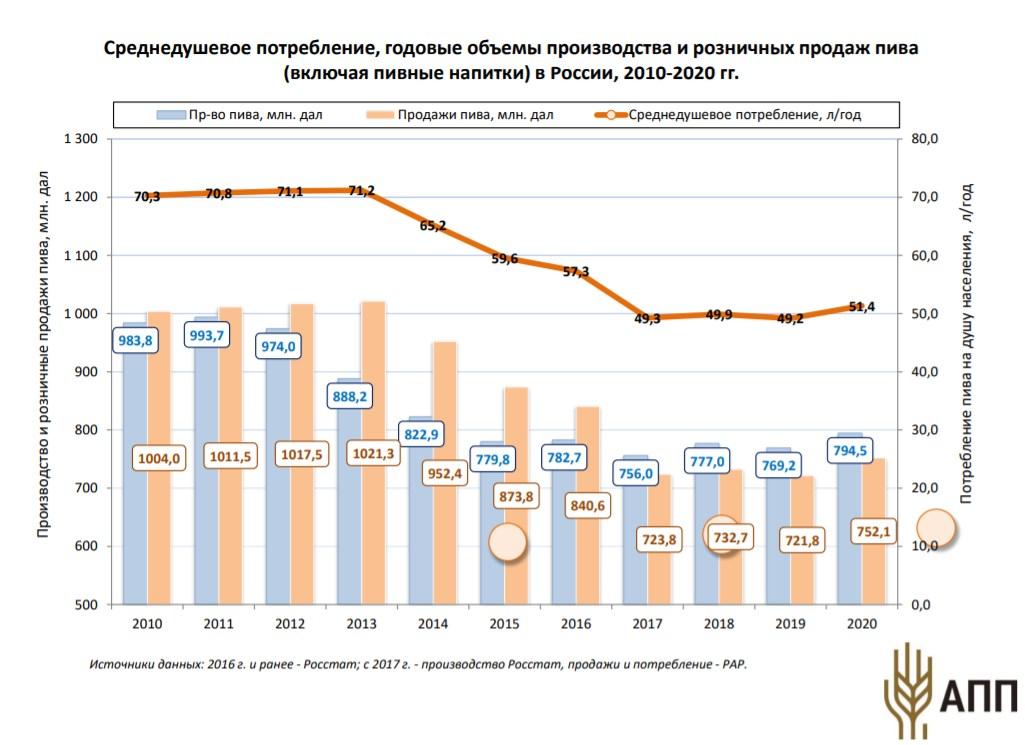 Поступления акцизов от российской пивоваренной отрасли в 2020 году выросли на 3,3%