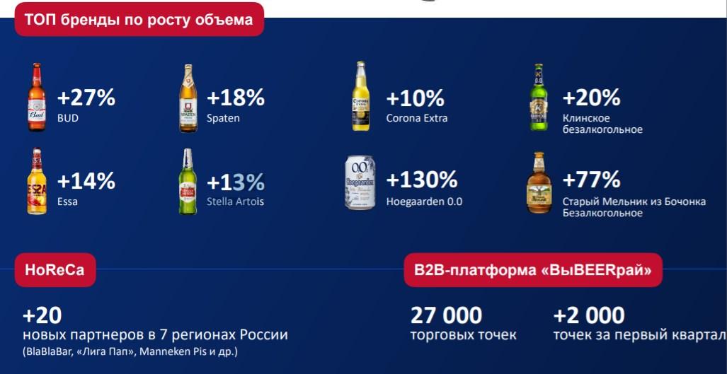 AB InBev Efes Россия объявила результаты за первый квартал 2021 года