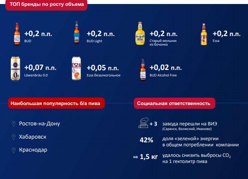 AB InBev Efes объявила результаты в России за первое полугодие 2021 года