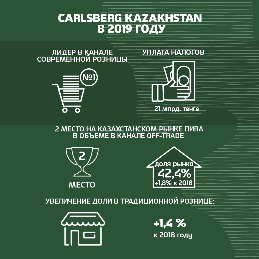 Компания Carlsberg Kazakhstan отчиталась по итогам 2019 года