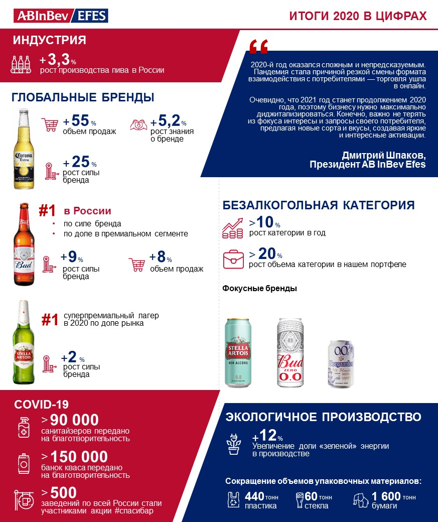 AB InBev Efes в России улучшила позиции ключевых брендов