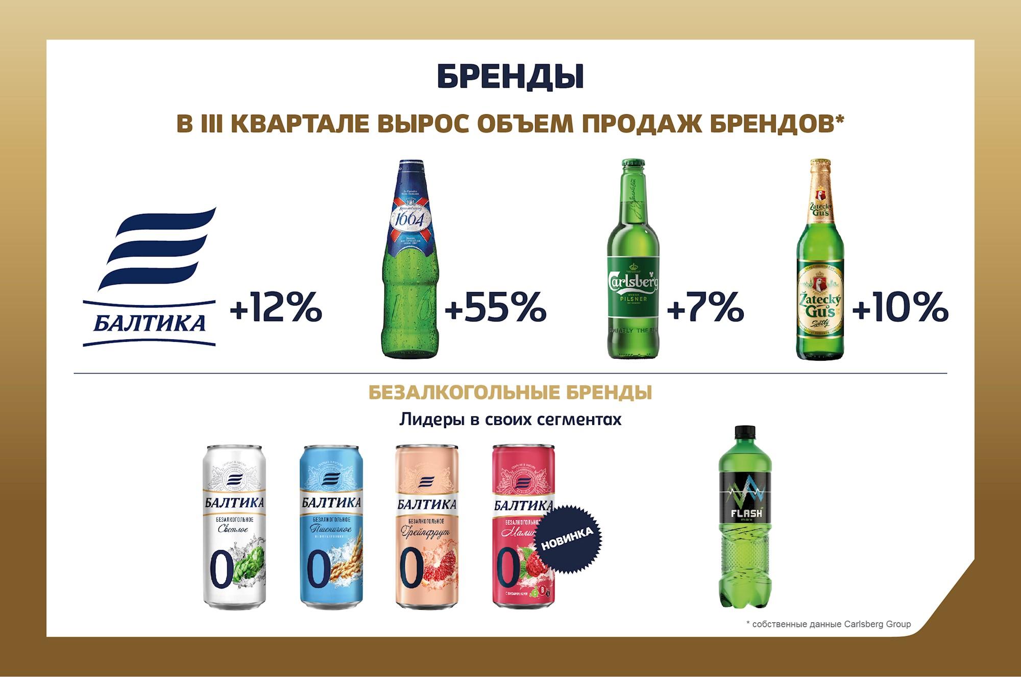 Пивоваренная компания «Балтика» в III квартале 2020 года увеличила объем продаж на 19%