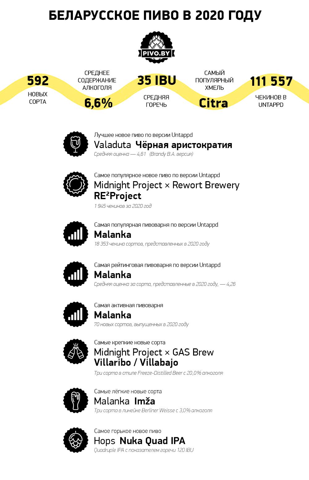 Пивной рынок Беларуси в 2020 году – итоги Pivo.by