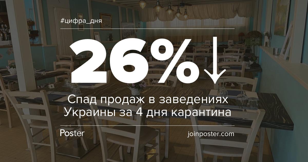 На 26% просели продажи украинского барно-ресторанного сектора за четыре дня карантина