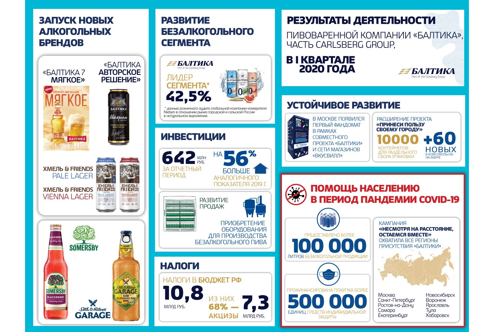«Балтика» увеличила объем продаж в I квартале 2020 года