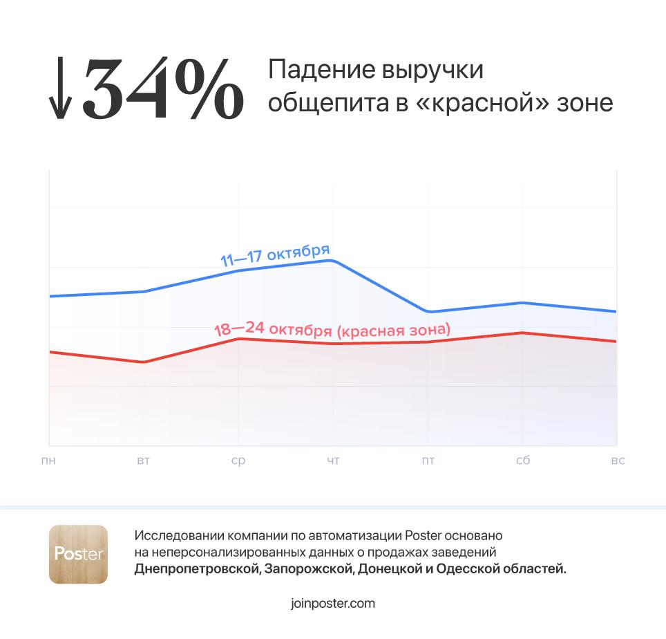 На 34% просела выручка общепита в «красной» зоне