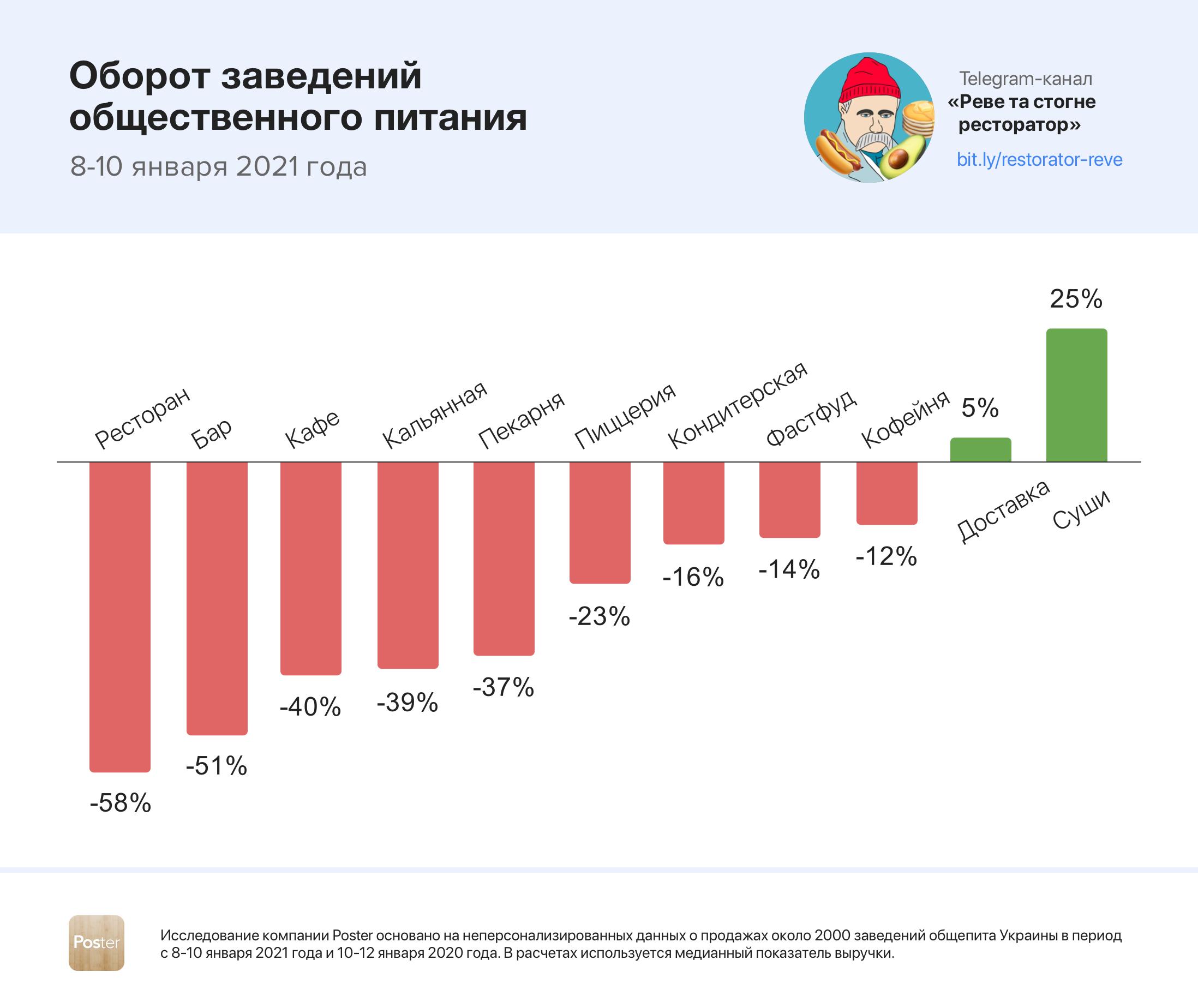 Украина. Второй локдаун снова обрушил обороты заведений