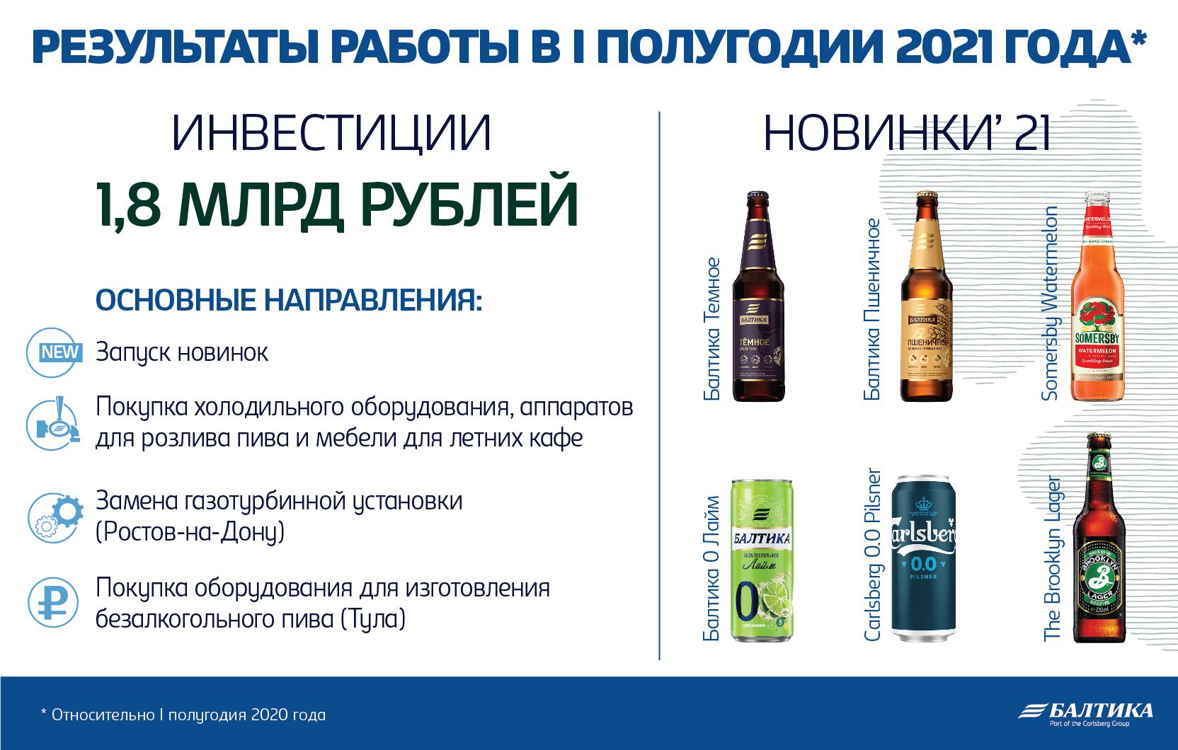 В первом полугодии 2021 года «Балтика» увеличила продажи на 6% за счет высокой динамики первого квартала