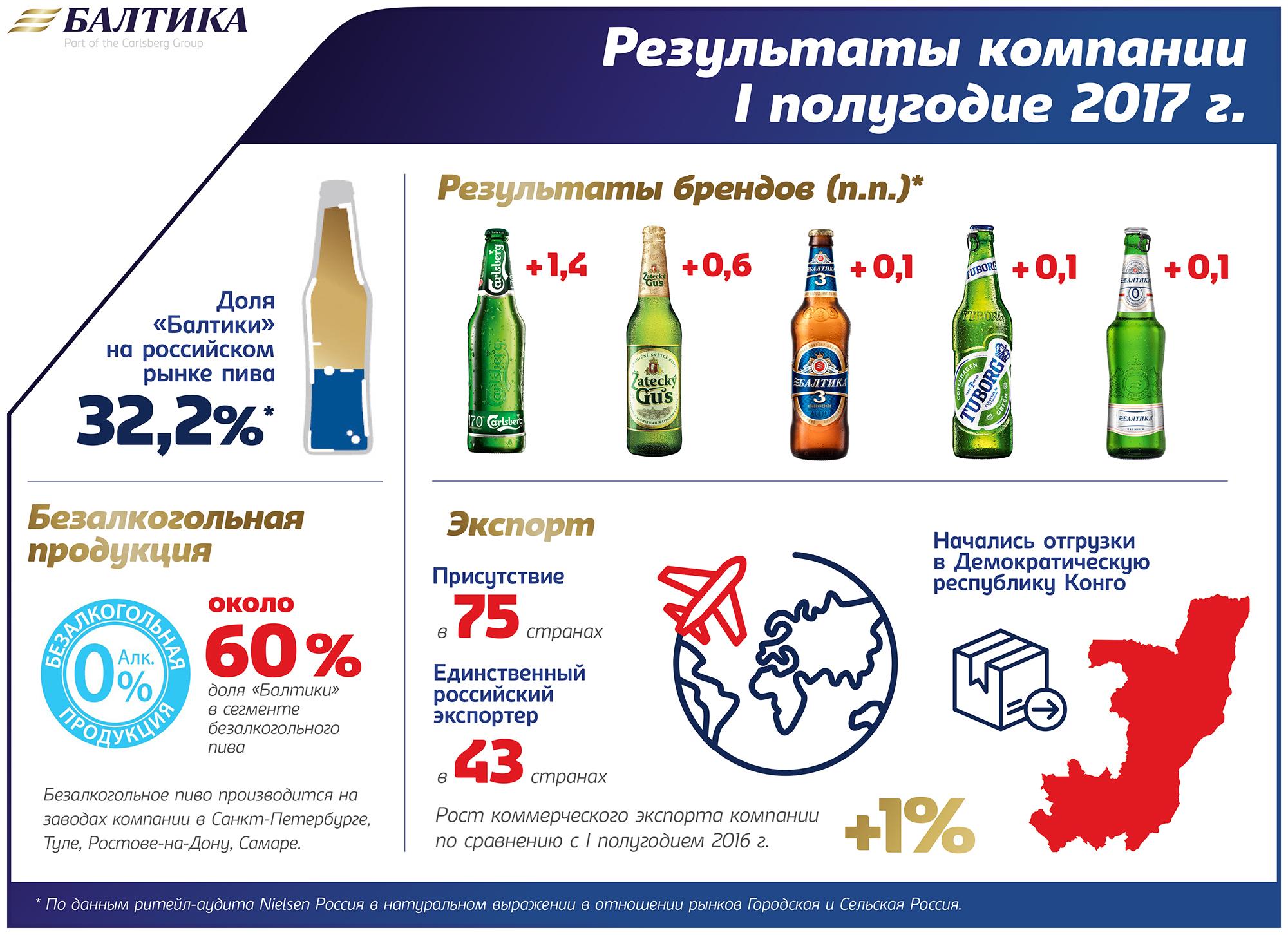 """""""Балтика"""": на результатах первого полугодия серьезно сказались ограничения размера ПЭТ-упаковки"""