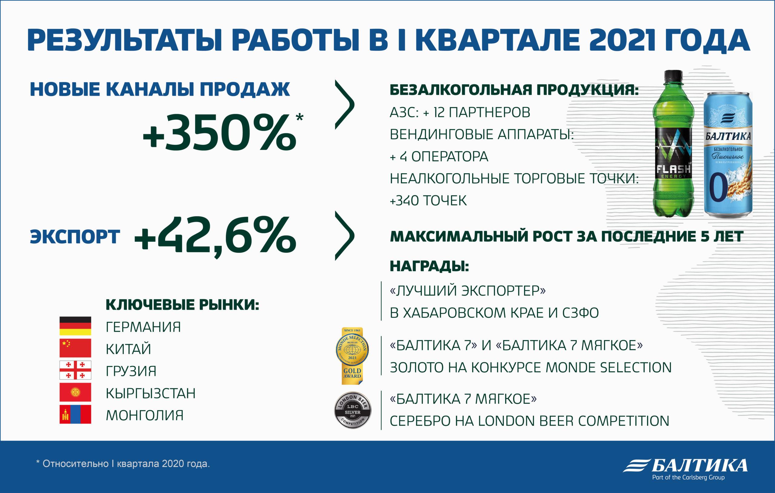 """""""Балтика"""" увеличила долю рынка"""