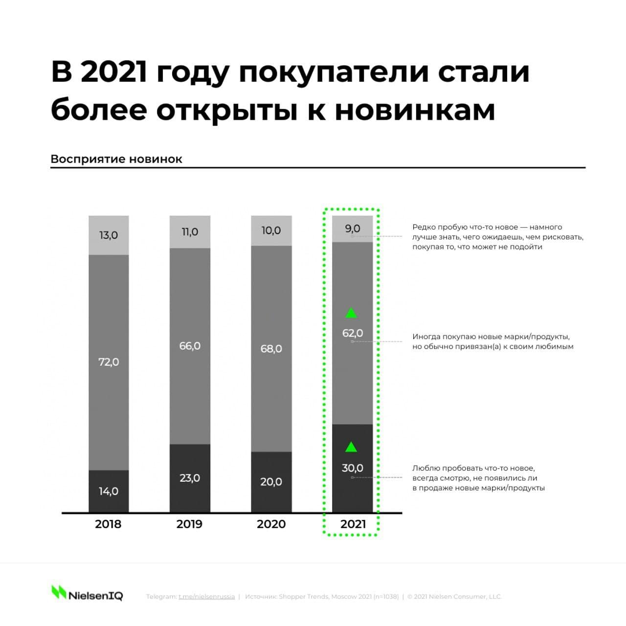 NielsenIQ: в 2021 году покупатели стали более открыты к новинкам