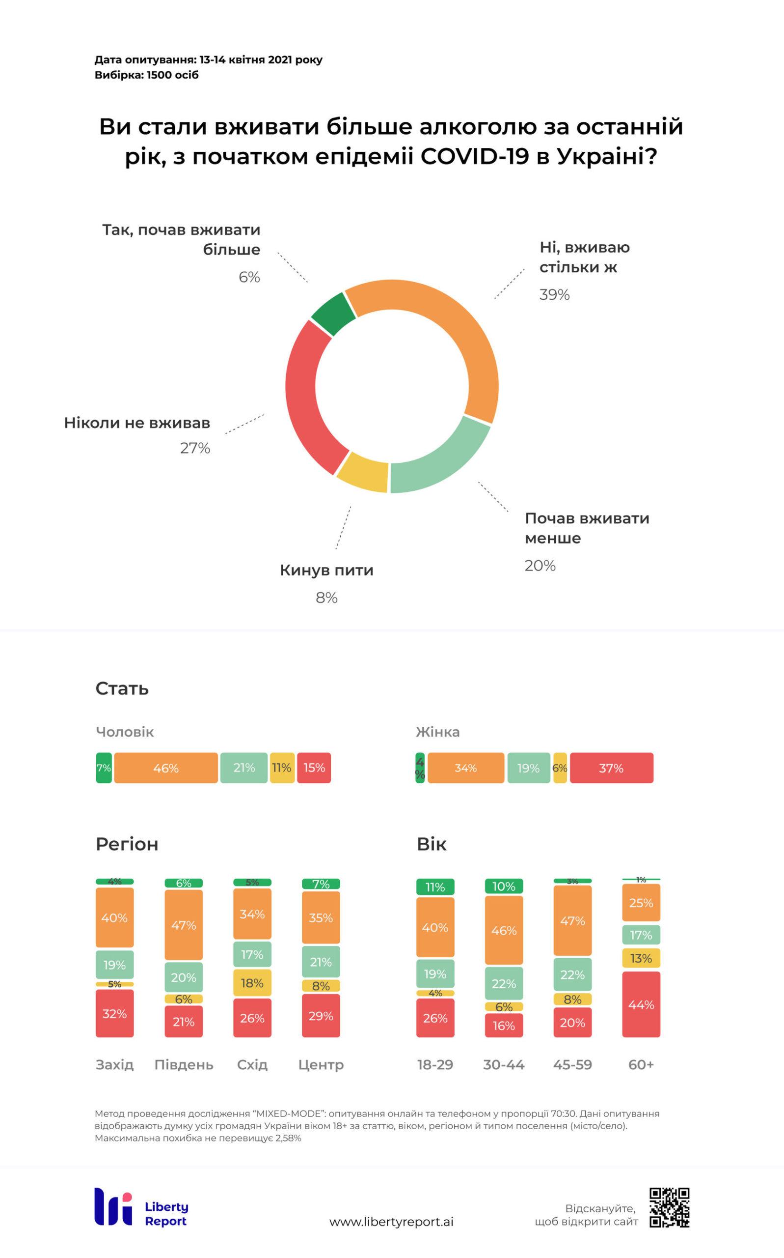 С начала пандемии Сovid-19 меньше употребляют алкоголь 20% украинцев